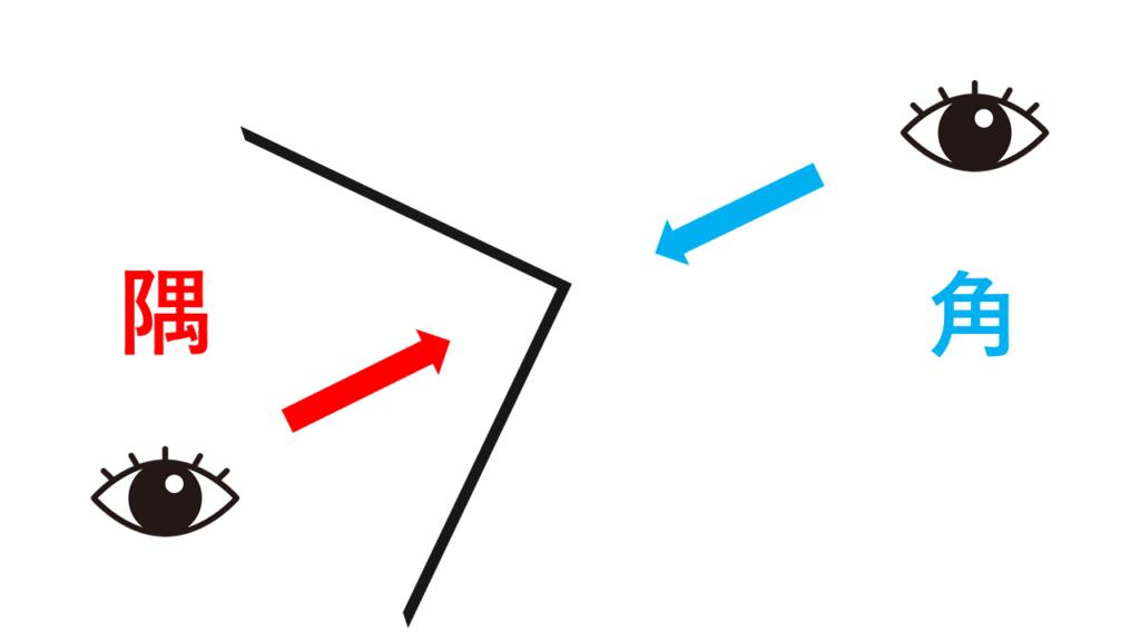 角と隅のイメージ
