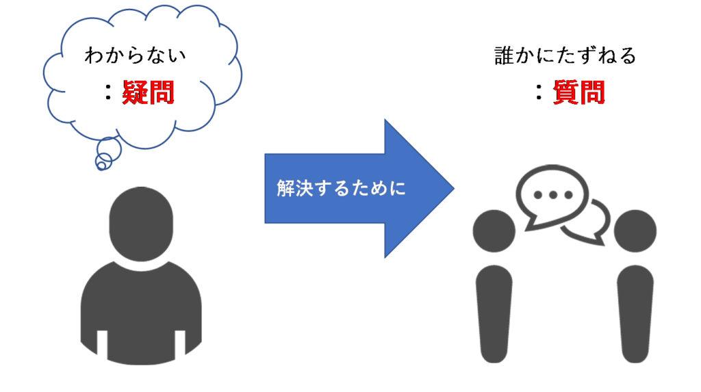 質問と疑問の違いを表した図