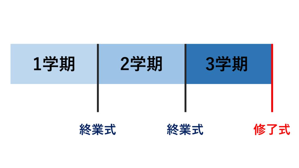 終業式と修了式の関係図