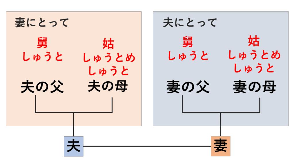 しゅうととしゅうとめの家系図