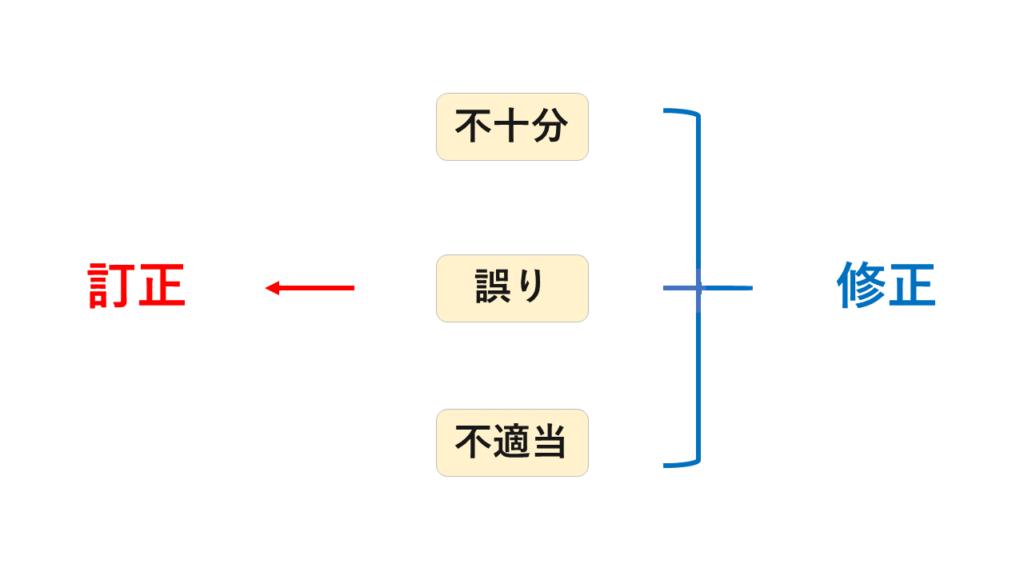 修正と訂正の図解