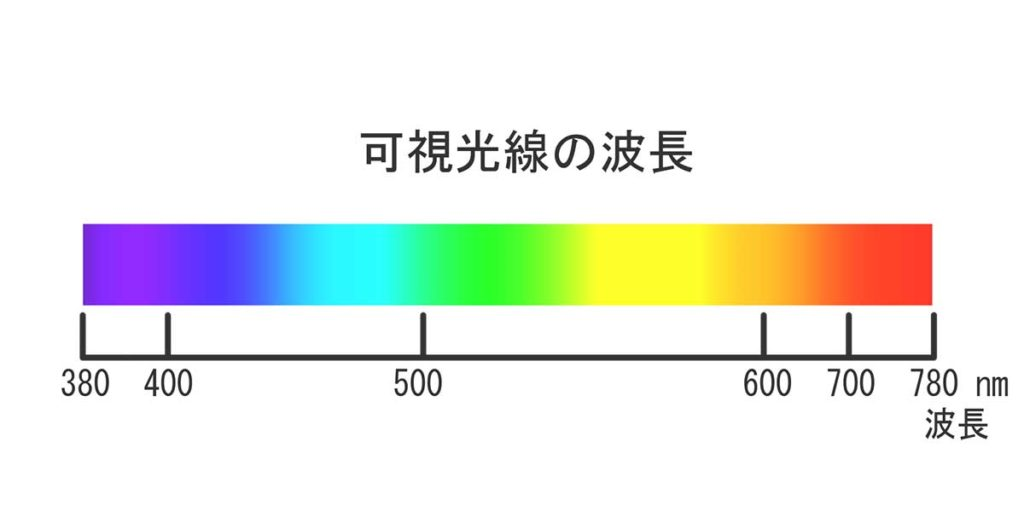 可視光線の波長