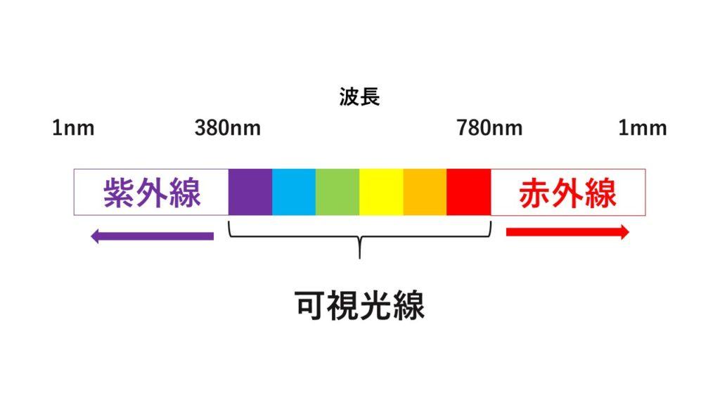 紫外線と赤外線の波長