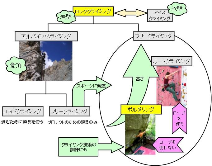 クライミングの種類について解説した図