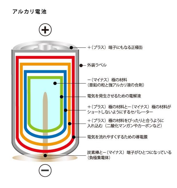 アルカリ電池の内部構造
