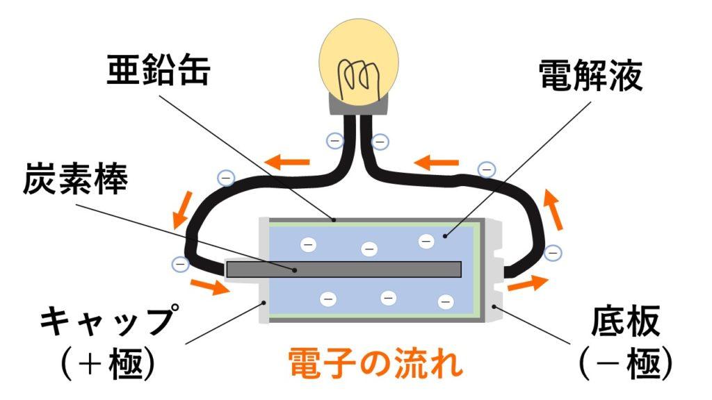 電池の図解